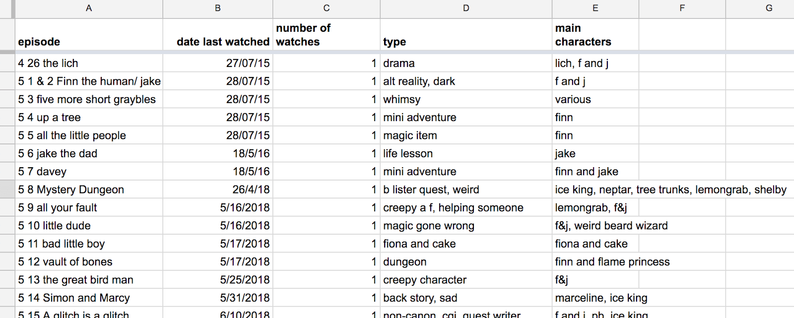 my adventure time watch record spreadsheet